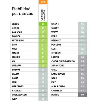 ranking de las marcas por fiabilidad